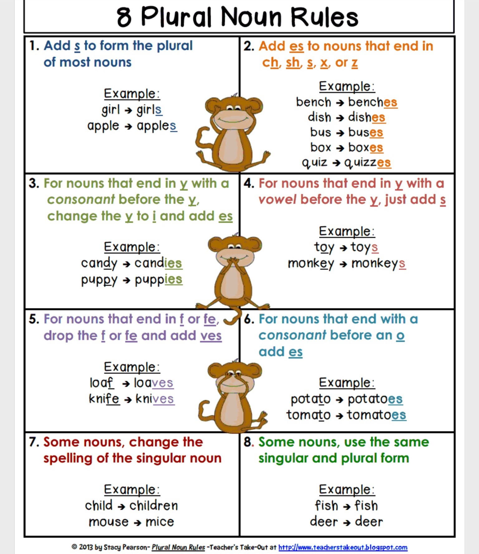 singular plural rules Singular and plural nouns exercises 2 singular means one person or thing plural means more than one learn the rules of making plurals of singular nouns.