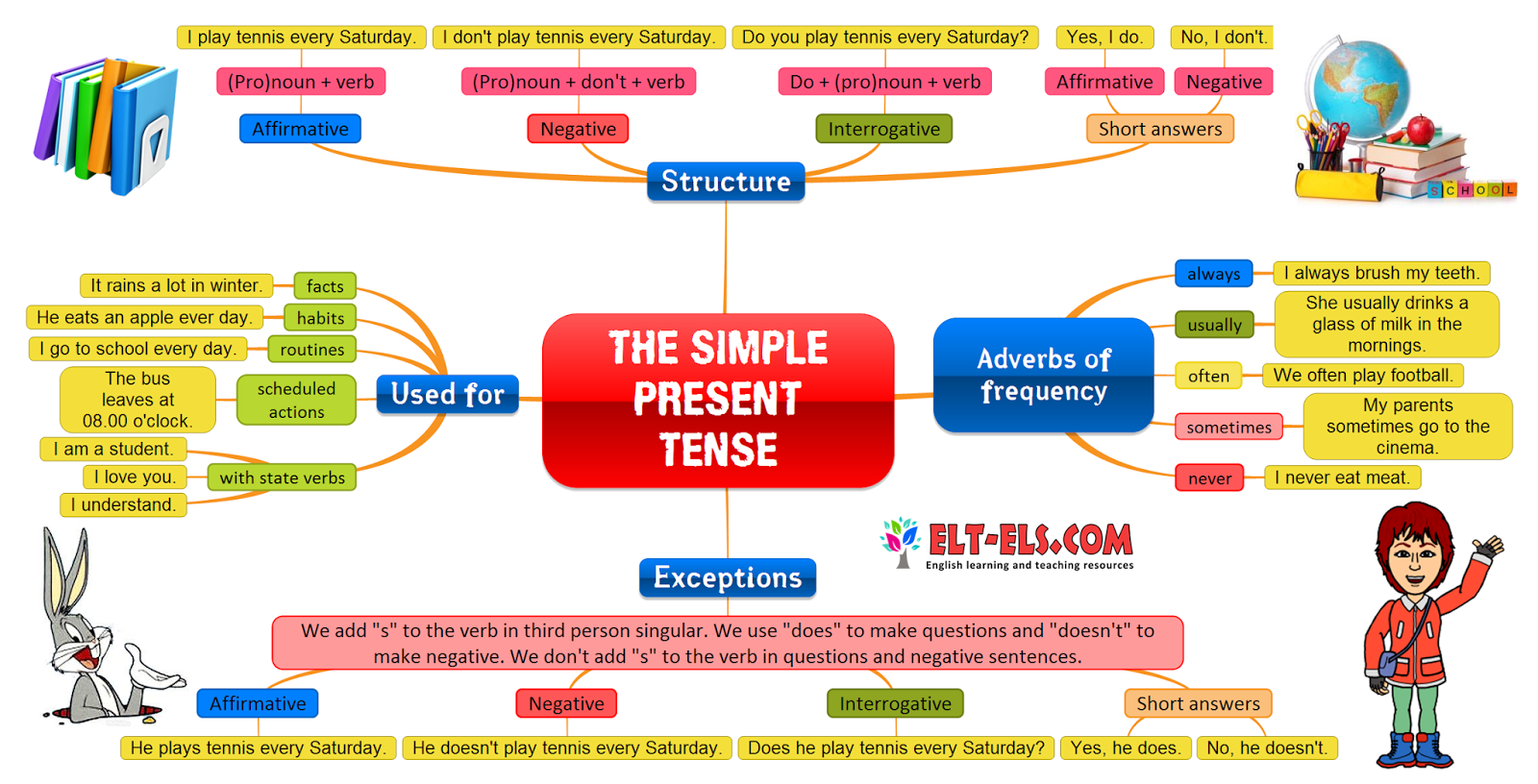 The Simple Present Tense (b) | Sweet Level 1 Writing